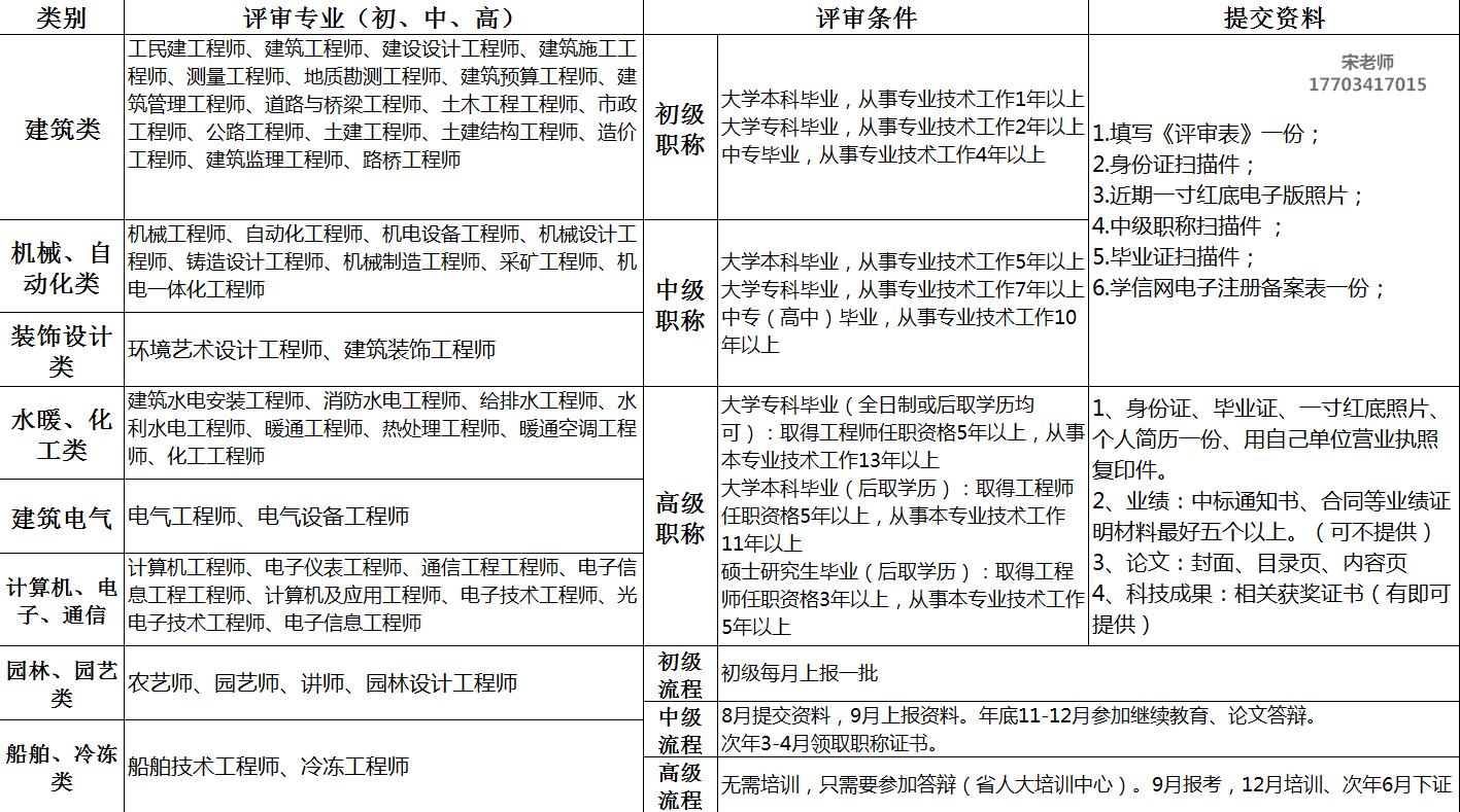 2021山西省太原市工程师申报条件及要求
